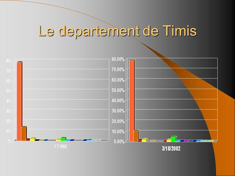 78%78.8% 13.3%10.5% 1.1%1.4% 2.3%1.9% 0.1%* * ** * 1.2%1.5% 2.7%4.2% 0.2%0.3% 0.1% * * 0.5%0.4% 0.1% * Le departement de Timis Orthodoxe Romano-catoli