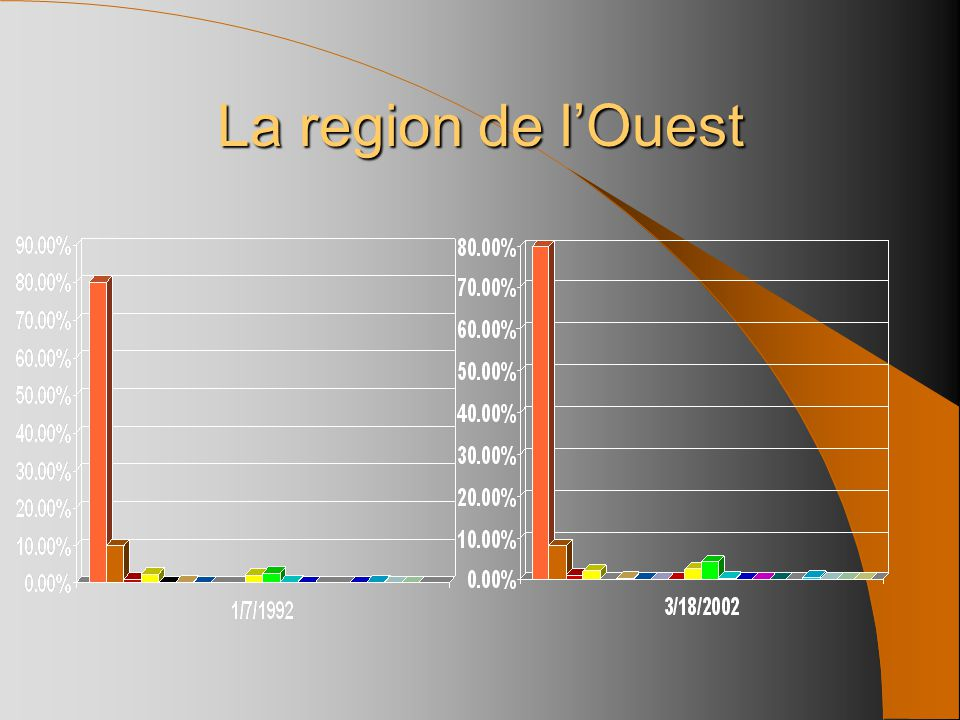 80.1%79.9% 10%8.3% 1.0%1.1% 2.4%2.0% 0.1%* 0.3% 0.1% *0.001% *0.1% 2.2%2.5% 2.7%4.3% 0.3%0.4% 0.1% -0.01% *0.1% * 0.4%0.5% 0.1% * La region de l'Ouest