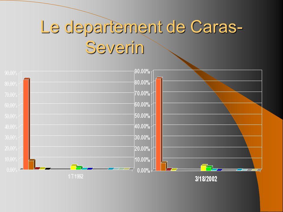 84.0%83.5% 8.5%7.1% 0.7%0.9% 0.7%0.5% 0.1%* ** ** ** ** 3.5%4.3% 1.9%2.9% 0.1%0.2% 0.1% ** ** ** 0.2% 0.1% * Le departement de Caras- Severin Orthodox