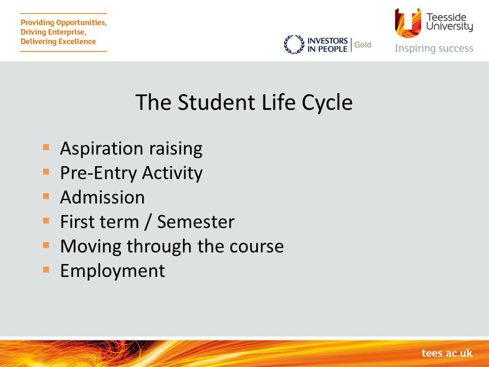 The Student Life Cycle  Aspiration raising  Pre-Entry Activity  Admission  First term / Semester  Moving through the course  Employment