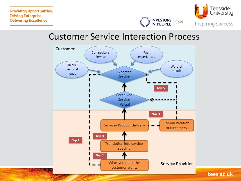 Customer Service Interaction Process Service Provider Customer What you think the customer wants Translation into service specific Service/ Product de