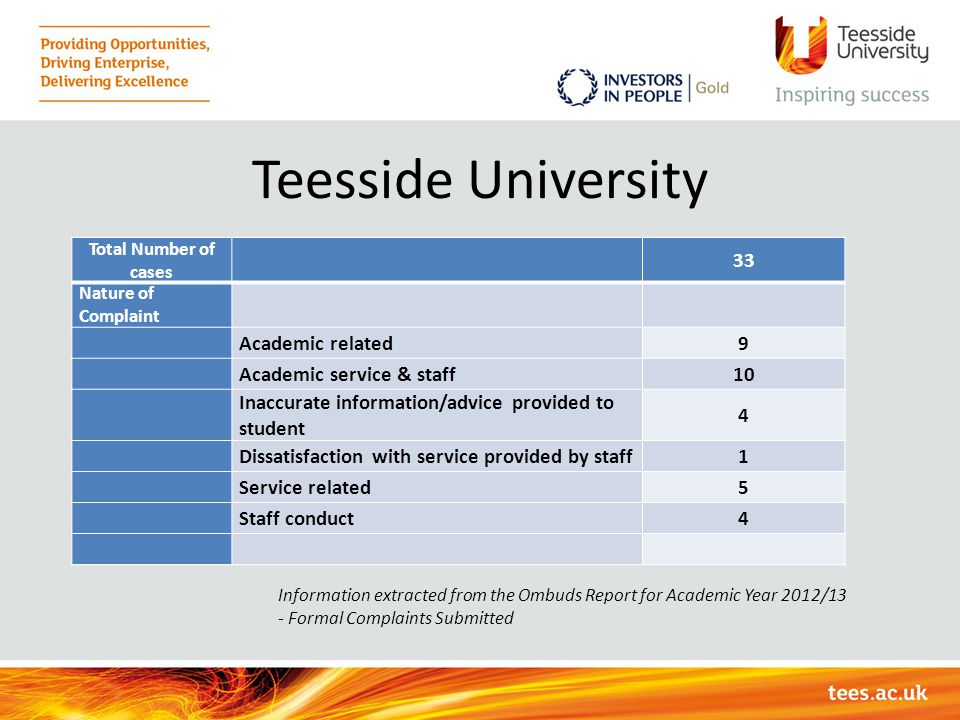 Teesside University Total Number of cases 33 Nature of Complaint Academic related9 Academic service & staff10 Inaccurate information/advice provided t