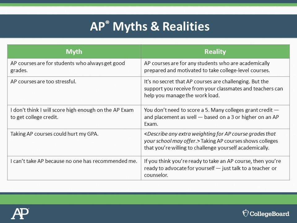 AP ® Myths & Realities MythReality AP courses are for students who always get good grades.