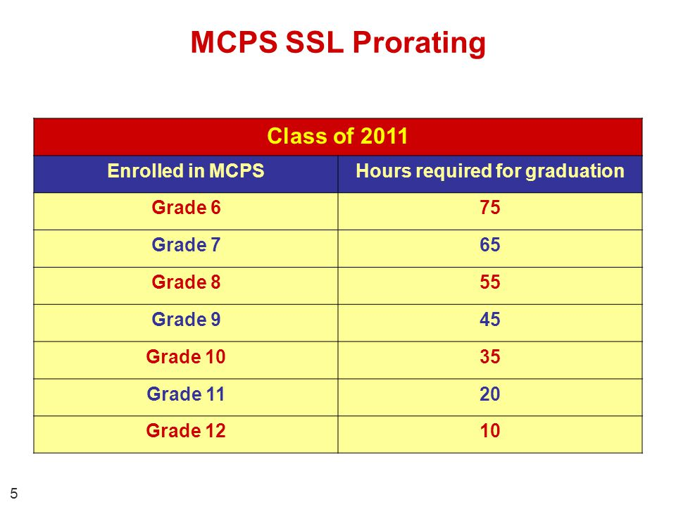 Student Responsibilities 1.Submit MCPS Form 560-50, Application for Student Service Learning Special Activity to the SSL coordinator for approval prior to performing service with organizations not listed as pre-approved.