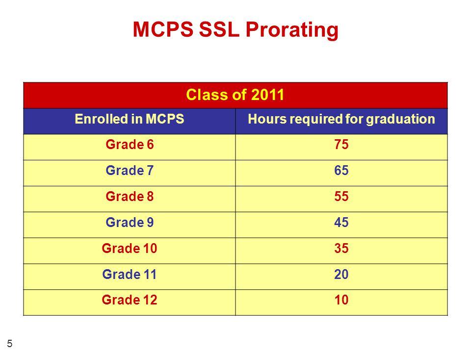 1.Specific academic courses.