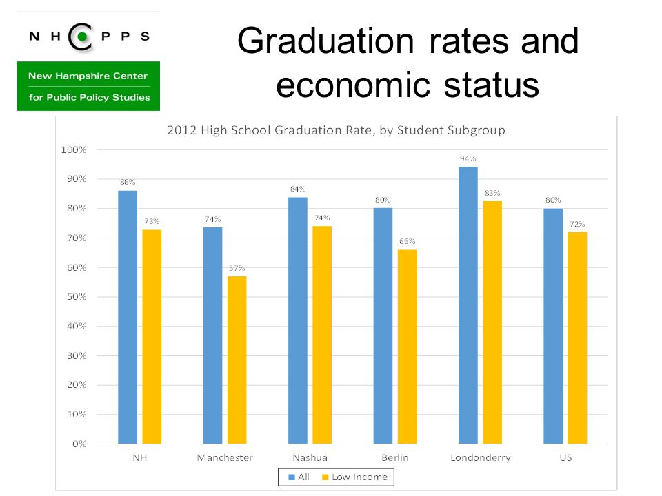 Graduation rates and economic status