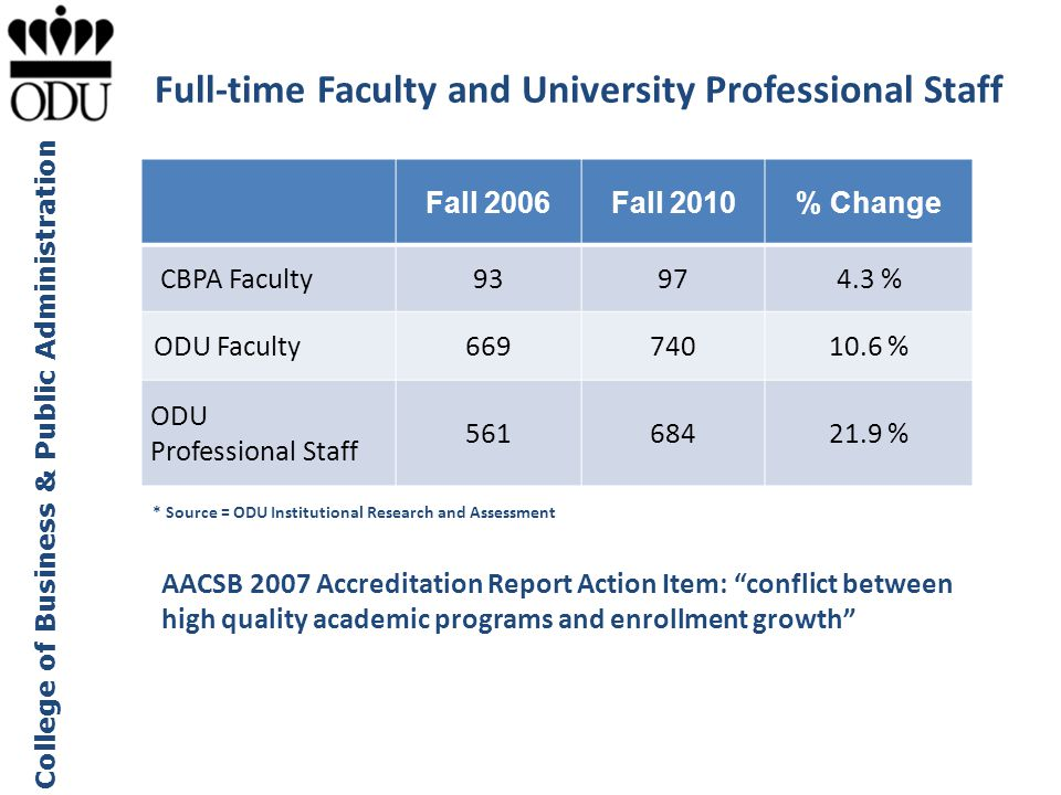 College of Business & Public Administration Full-time Faculty and University Professional Staff Fall 2006Fall 2010% Change CBPA Faculty93974.3 % ODU F