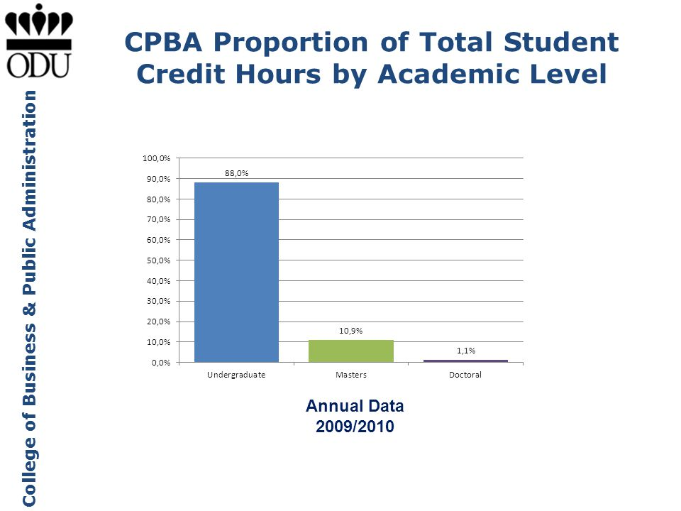 College of Business & Public Administration CPBA Proportion of Total Student Credit Hours by Academic Level Annual Data 2009/2010