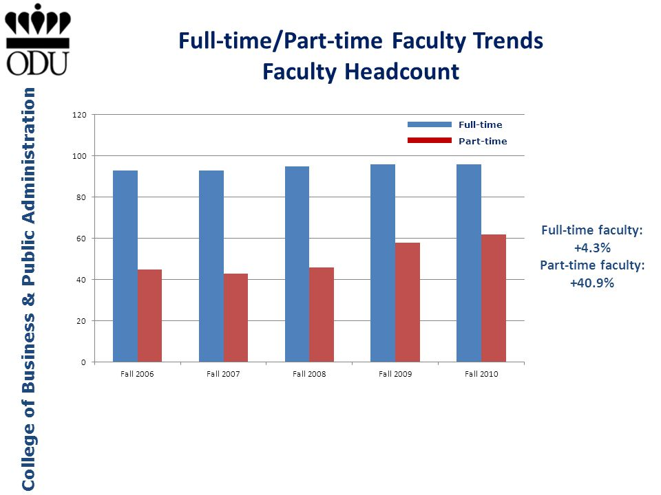 College of Business & Public Administration Full-time/Part-time Faculty Trends Faculty Headcount Full-time Part-time Full-time faculty: +4.3% Part-tim