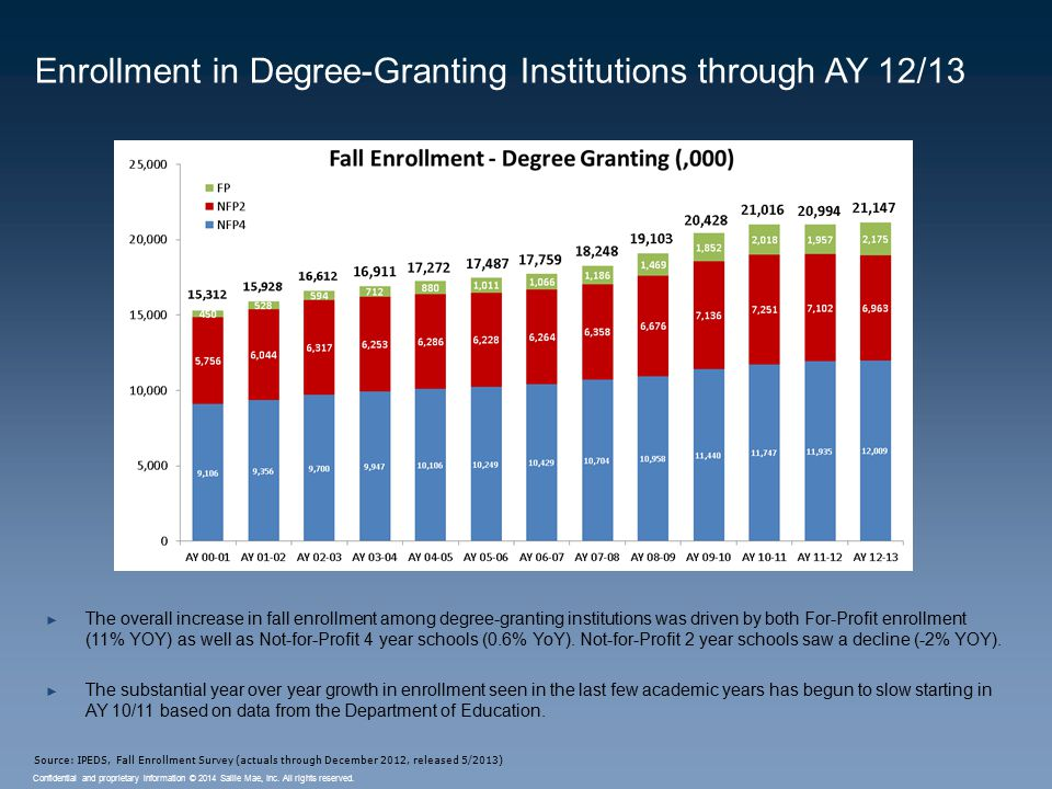 Confidential and proprietary information © 2014 Sallie Mae, Inc. All rights reserved. ► The overall increase in fall enrollment among degree-granting