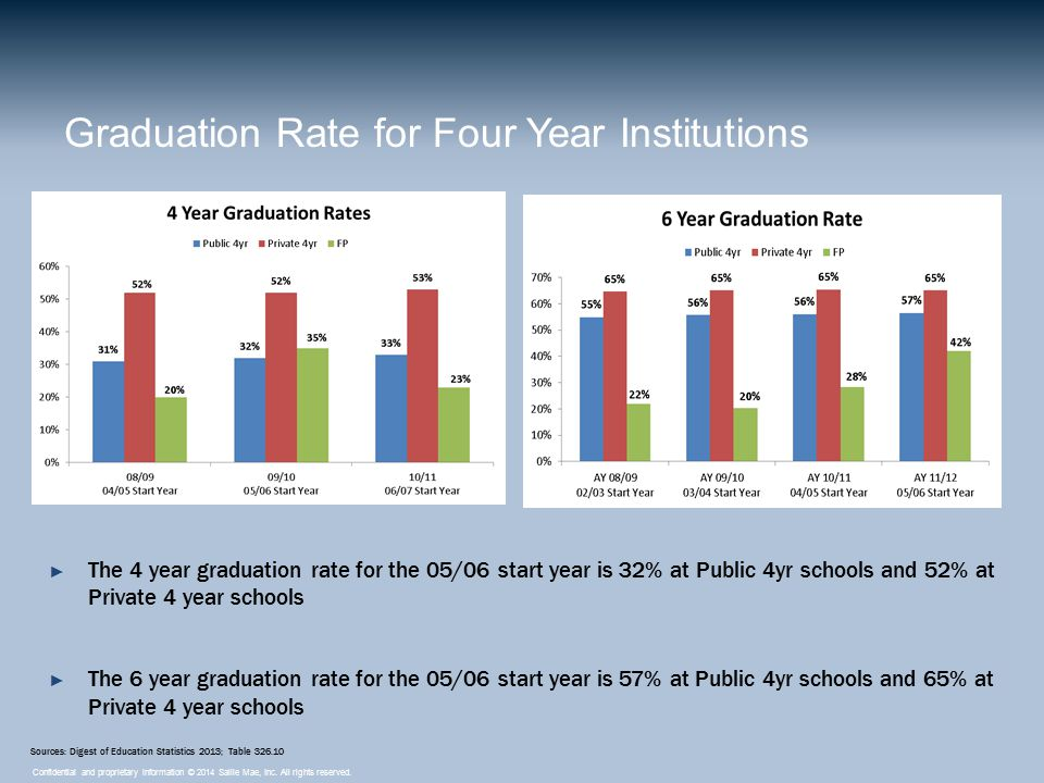 Confidential and proprietary information © 2014 Sallie Mae, Inc. All rights reserved. Graduation Rate for Four Year Institutions ► The 4 year graduati