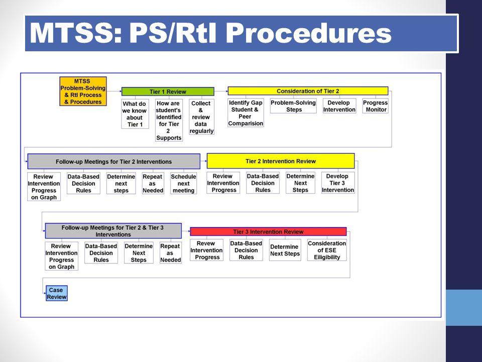 MTSS: PS/RtI Procedures
