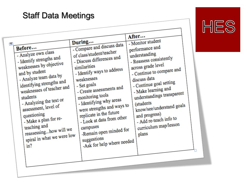 Staff Data Meetings