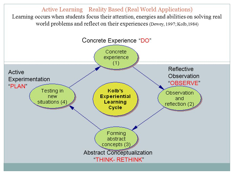 Active LearningReality Based (Real World Applications) Learning occurs when students focus their attention, energies and abilities on solving real world problems and reflect on their experiences (Dewey, 1997; Kolb,1984) Abstract Conceptualization THINK- RETHINK Reflective Observation OBSERVE Active Experimentation PLAN C oncrete Experience DO