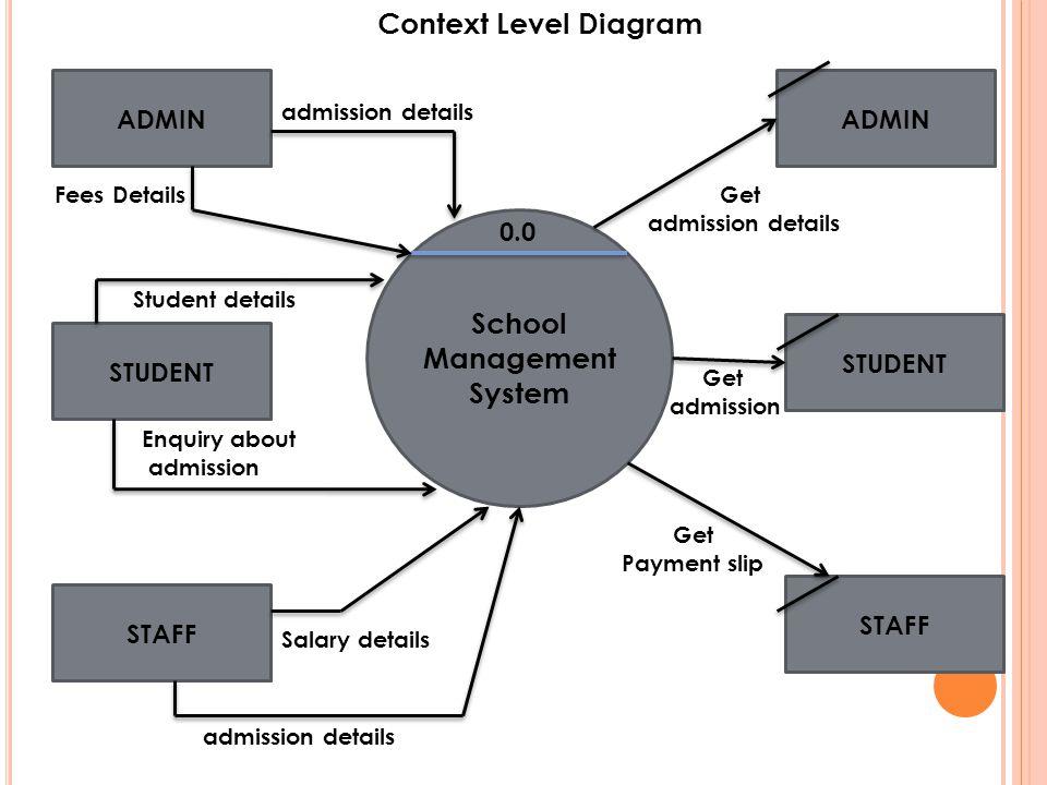 School Management System 0.0 ADMIN STUDENT STAFF ADMIN STUDENT STAFF Fees Details admission details Student details Enquiry about admission Salary det