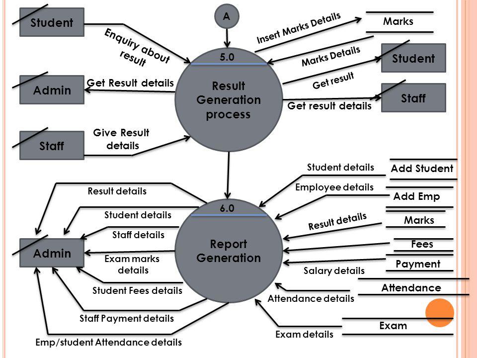 Result Generation process Report Generation 5.0 6.0 Student Staff Student Staff Marks Admin Enquiry about result Give Result details Get result Get re