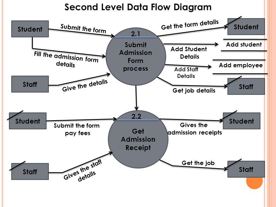 Second Level Data Flow Diagram Submit Admission Form process Get Admission Receipt Student Staff Student Staff 2.1 2.2 Fill the admission form details