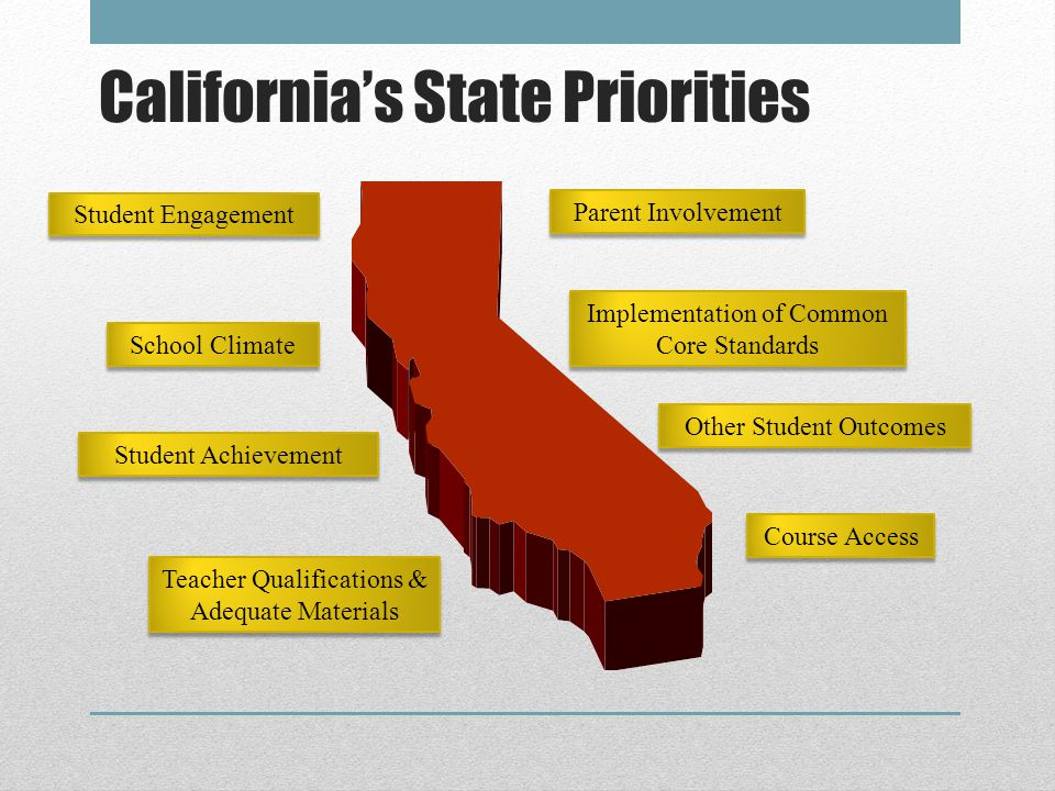Teacher Qualifications & Adequate Materials Student Engagement School Climate Implementation of Common Core Standards Parent Involvement Student Achievement Course Access Other Student Outcomes California's State Priorities