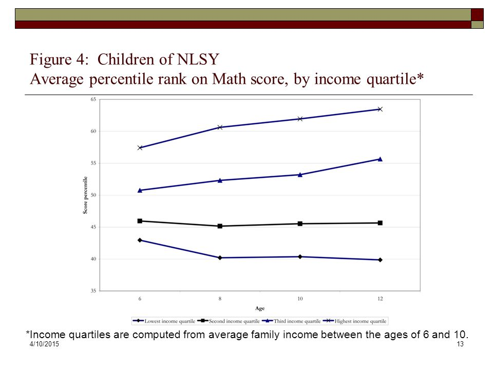 4/10/201513 Figure 4: Children of NLSY Average percentile rank on Math score, by income quartile* *Income quartiles are computed from average family i