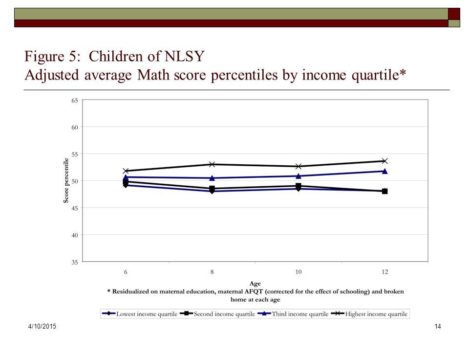 4/10/201514 Figure 5: Children of NLSY Adjusted average Math score percentiles by income quartile*