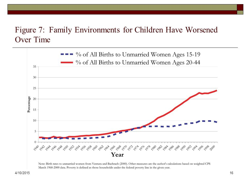4/10/201516 Figure 7: Family Environments for Children Have Worsened Over Time