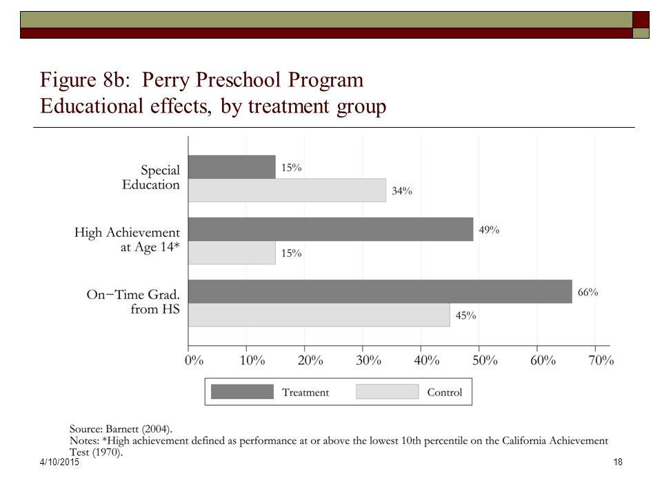 4/10/201518 Figure 8b: Perry Preschool Program Educational effects, by treatment group