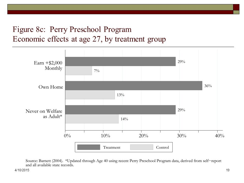4/10/201519 Figure 8c: Perry Preschool Program Economic effects at age 27, by treatment group