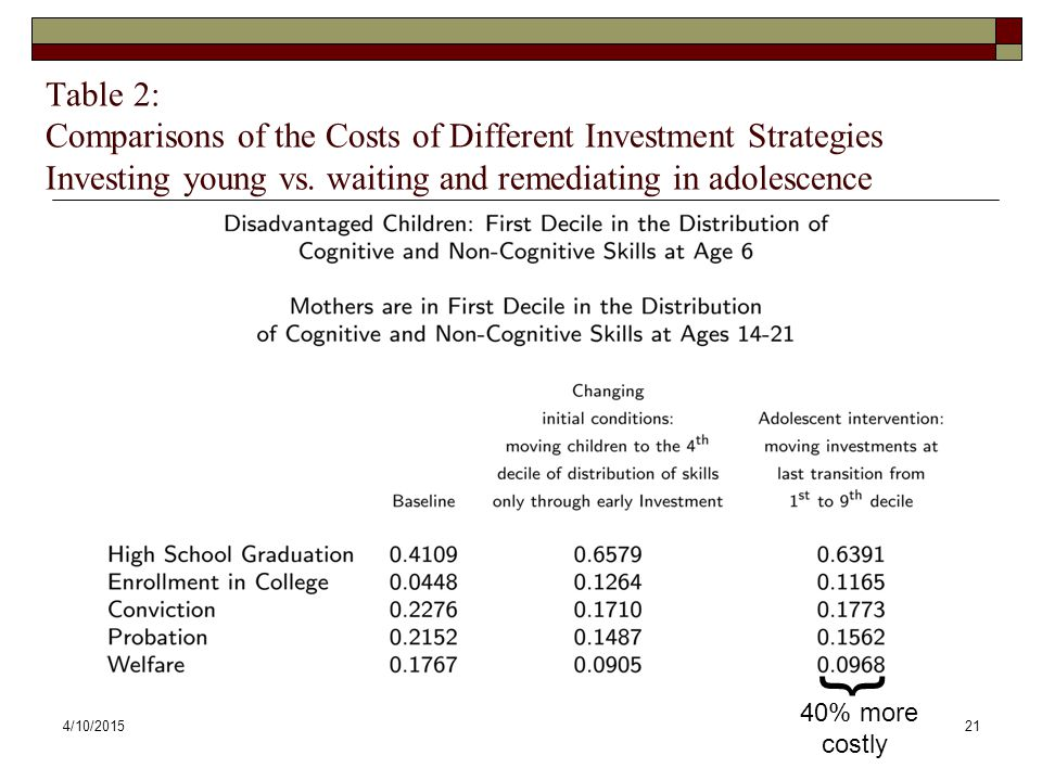 4/10/201521 Table 2: Comparisons of the Costs of Different Investment Strategies Investing young vs. waiting and remediating in adolescence } 40% more