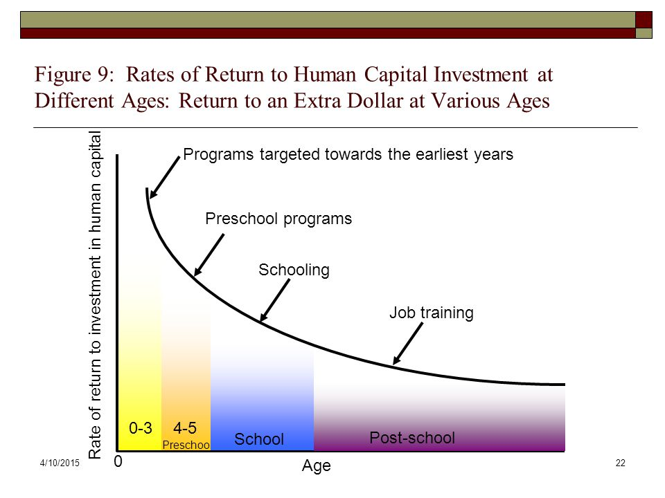 4/10/201522 0 Age Rate of return to investment in human capital Preschool programs Schooling Job training 0-34-5 Preschool School Post-school Programs targeted towards the earliest years Figure 9: Rates of Return to Human Capital Investment at Different Ages: Return to an Extra Dollar at Various Ages