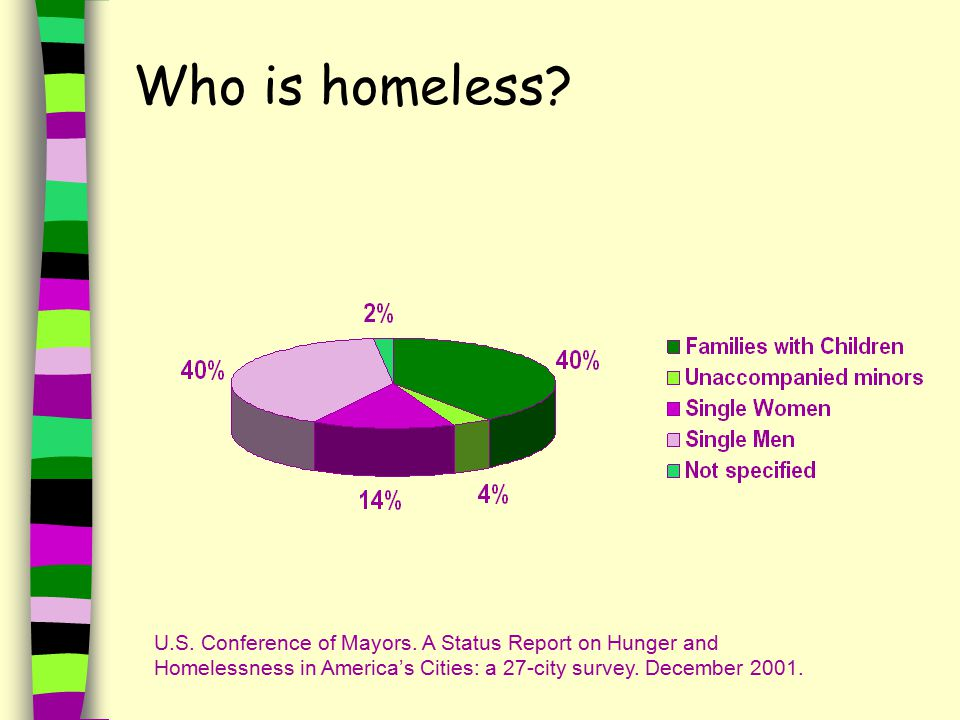Who is homeless. U.S. Conference of Mayors.