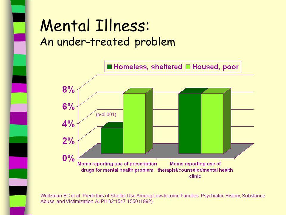 Mental Illness: An under-treated problem (p<0.001) Weitzman BC et al.