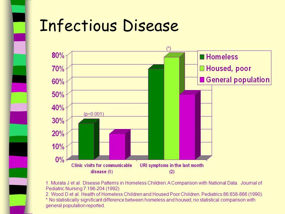 Infectious Disease (p<0.001) 1. Murata J et al.