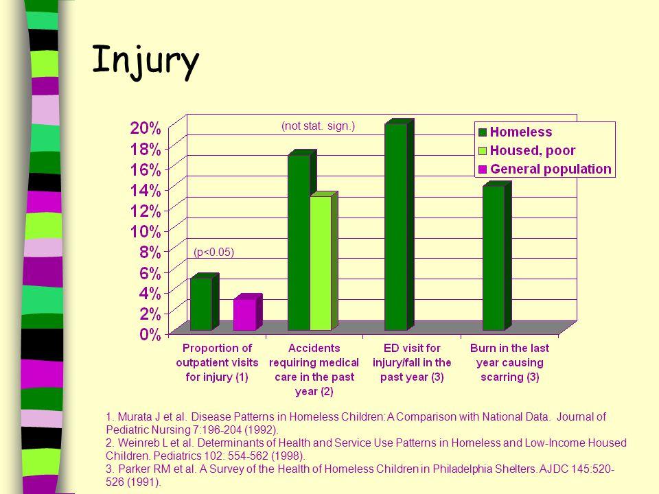 Injury (p<0.05) (not stat. sign.) 1. Murata J et al.