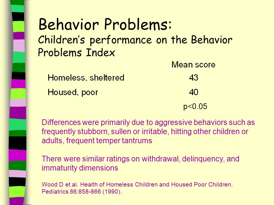 Behavior Problems: Children's performance on the Behavior Problems Index p<0.05 Differences were primarily due to aggressive behaviors such as frequently stubborn, sullen or irritable, hitting other children or adults, frequent temper tantrums There were similar ratings on withdrawal, delinquency, and immaturity dimensions Wood D et al.