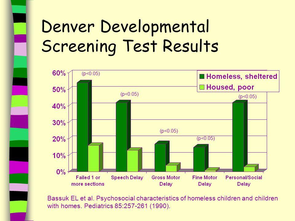 Denver Developmental Screening Test Results Bassuk EL et al.