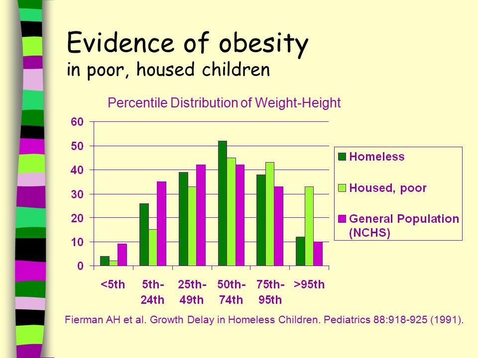 Evidence of obesity in poor, housed children Fierman AH et al.