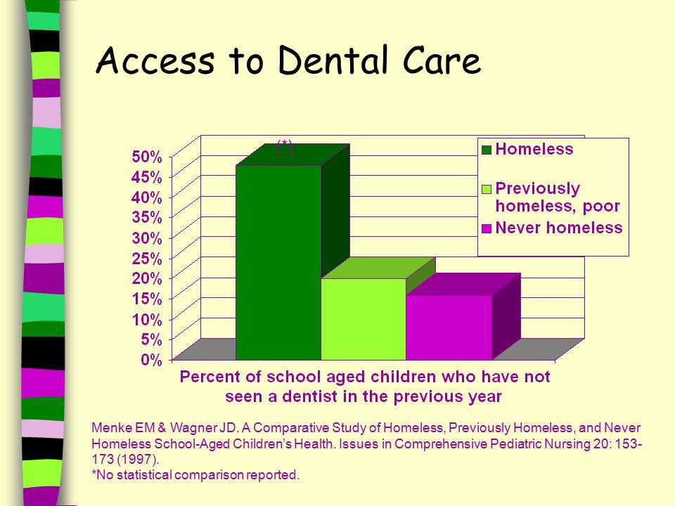 Access to Dental Care Menke EM & Wagner JD.