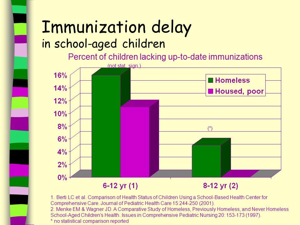 Immunization delay in school-aged children Percent of children lacking up-to-date immunizations 1.