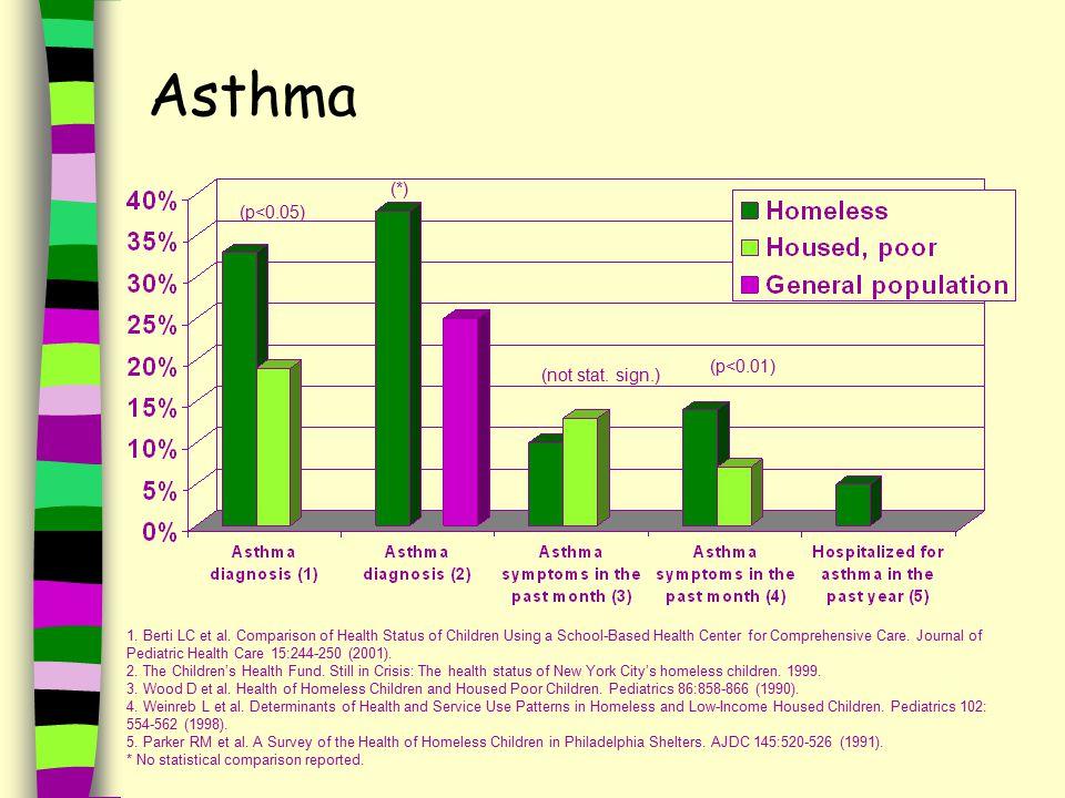 Asthma 1. Berti LC et al.