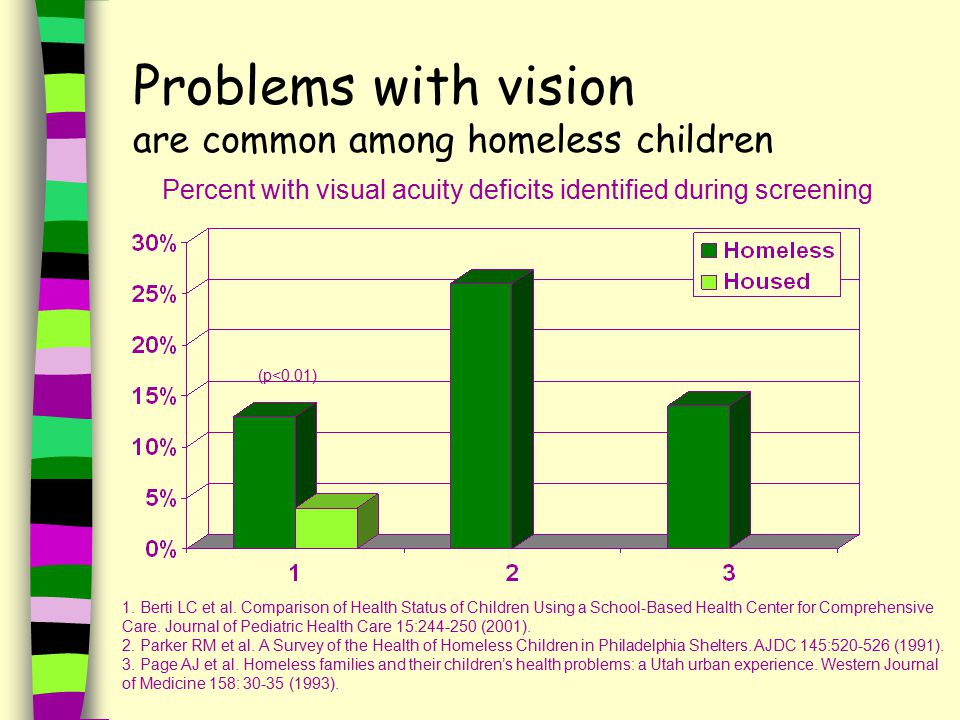 Problems with vision are common among homeless children Percent with visual acuity deficits identified during screening (p<0.01) 1.