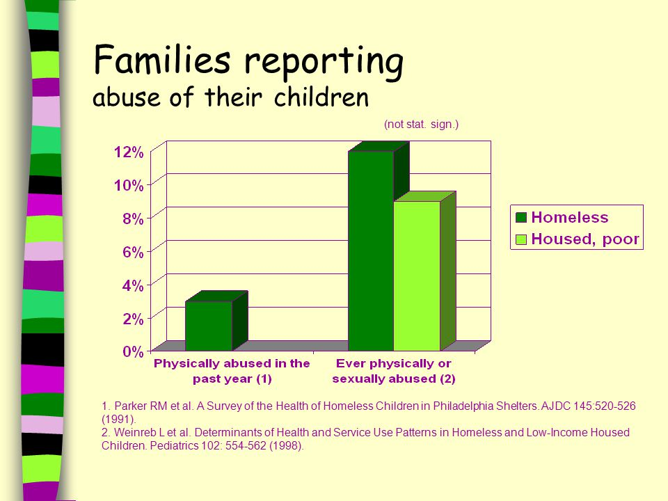 Families reporting abuse of their children 1. Parker RM et al.