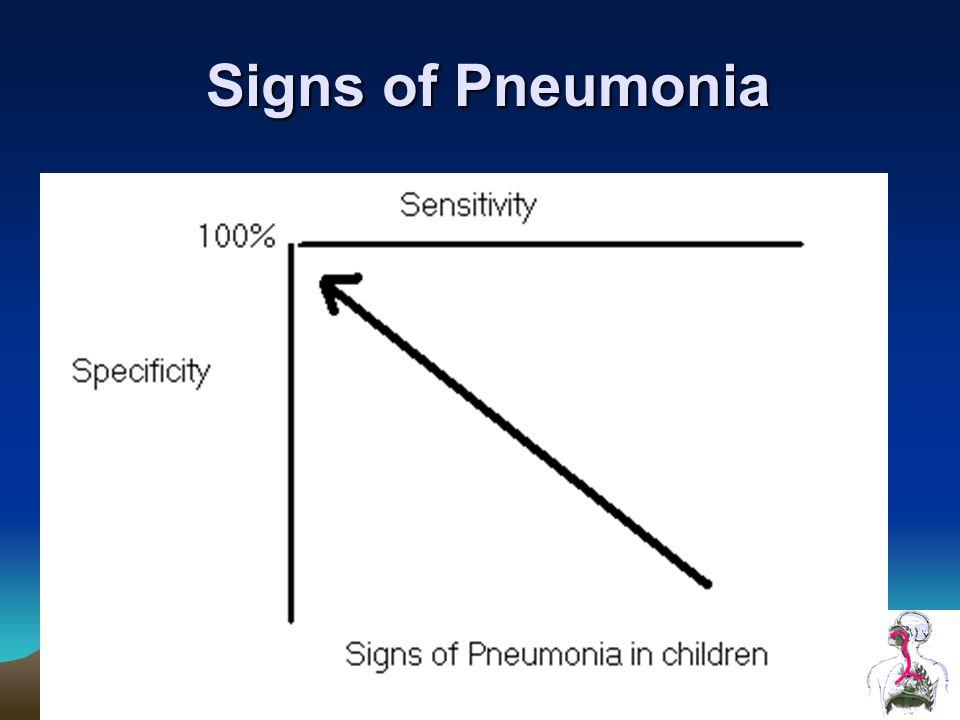 Signs of Pneumonia