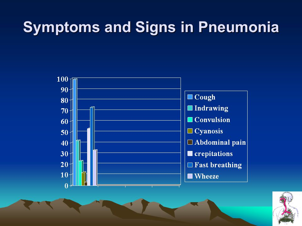 Symptoms and Signs in Pneumonia