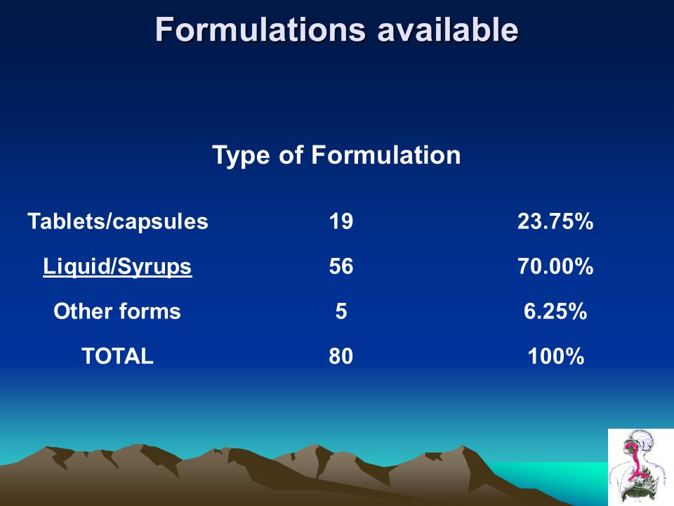 Formulations available Type of Formulation Tablets/capsules1923.75% Liquid/Syrups5670.00% Other forms56.25% TOTAL80100%