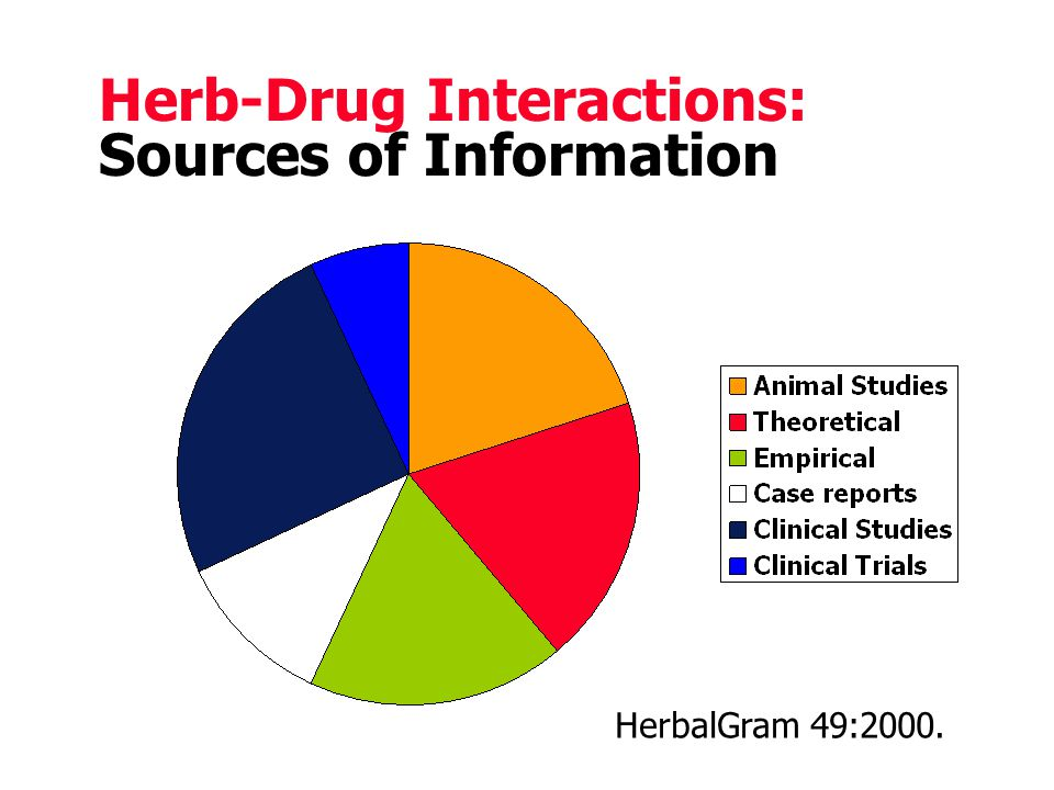 Herb-Drug Interactions: Sources of Information HerbalGram 49:2000.