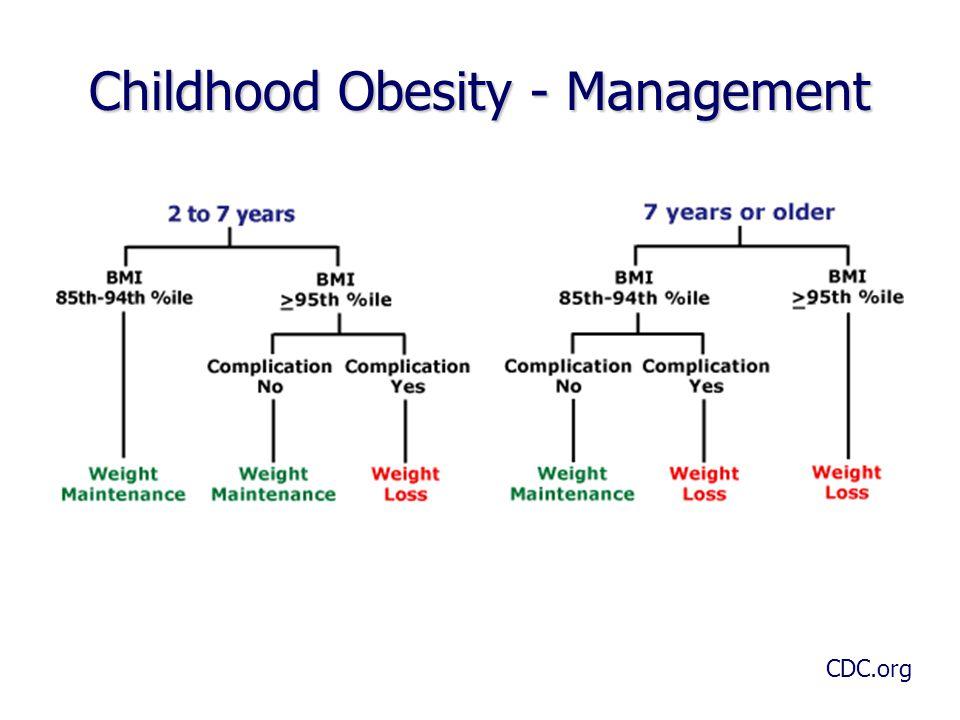 Childhood Obesity - Management CDC.org