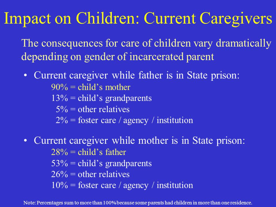Impact on Children: Current Caregivers Current caregiver while father is in State prison: 90% = child's mother 13% = child's grandparents 5% = other r