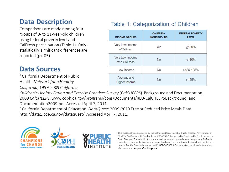 Data Description Comparisons are made among four groups of 9- to 11-year-old children using federal poverty level and CalFresh participation (Table 1).