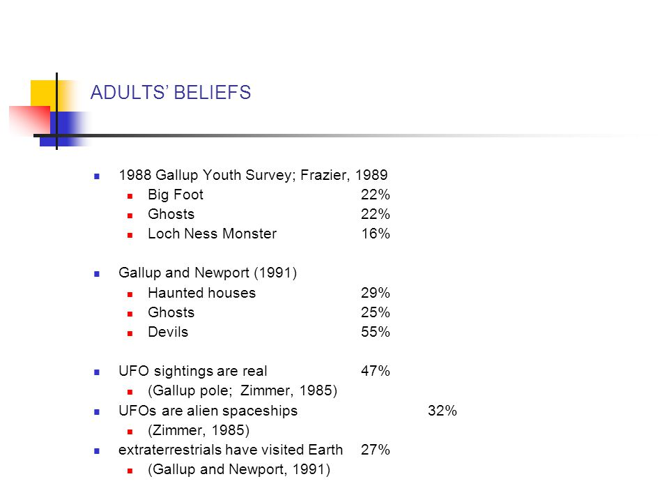 ADULTS' BELIEFS 1988 Gallup Youth Survey; Frazier, 1989 Big Foot22% Ghosts22% Loch Ness Monster16% Gallup and Newport (1991) Haunted houses29% Ghosts25% Devils55% UFO sightings are real47% (Gallup pole; Zimmer, 1985) UFOs are alien spaceships32% (Zimmer, 1985) extraterrestrials have visited Earth27% (Gallup and Newport, 1991)
