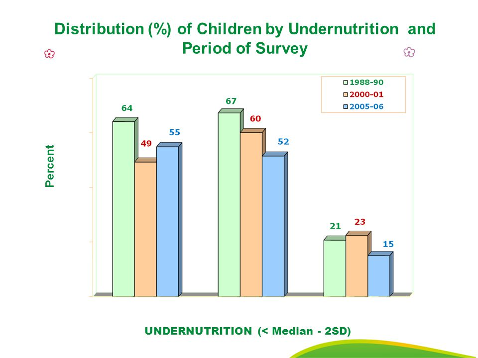 25 Distribution (%) of Children by Undernutrition and Period of Survey Percent UNDERNUTRITION (< Median - 2SD)